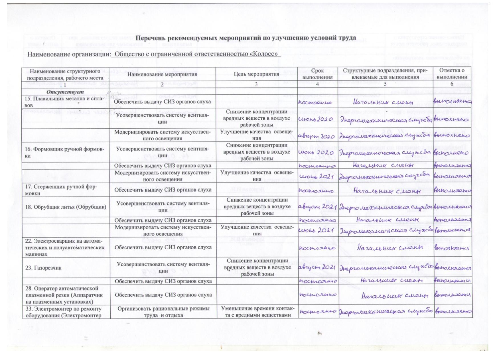 Перечень мероприятий по улучшению условий труда-1